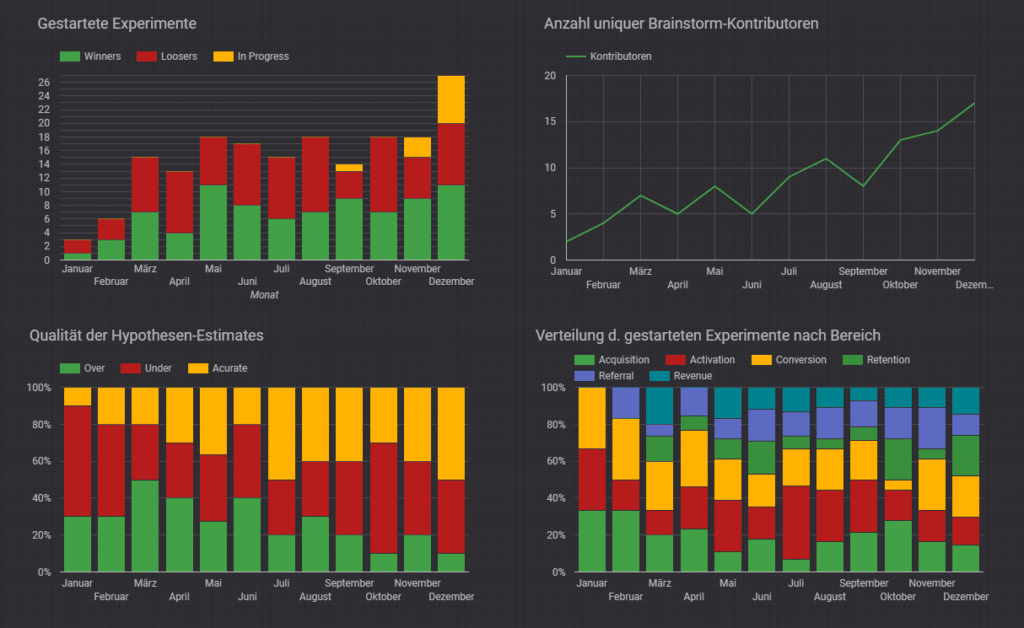 Growth Experiments Performance Dashboard