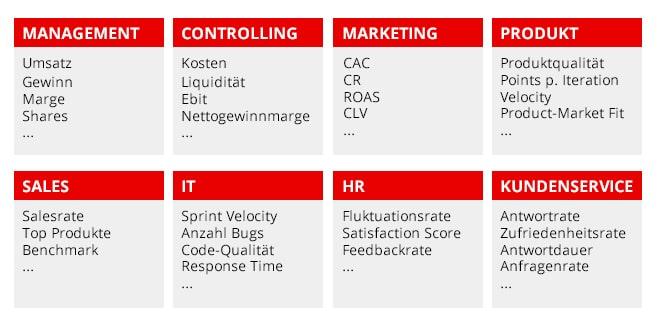 Funktionale KPI
