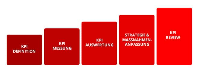 KPI Prozess