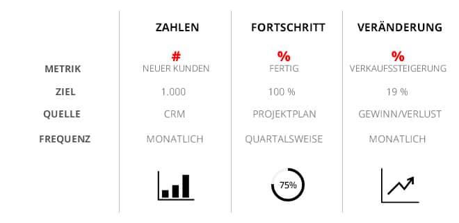 Tabellarischer Vergleich KPI