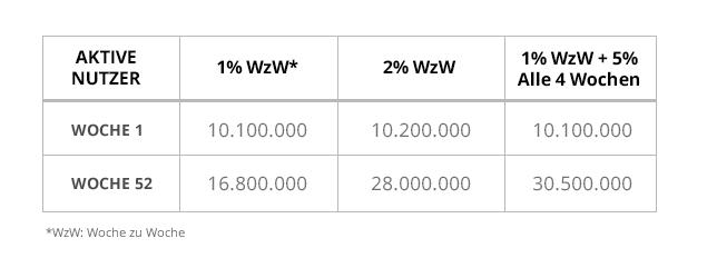 Growth Frameworks: Wachstumsprognosen im Vergleich (Wöchentliche Rate)