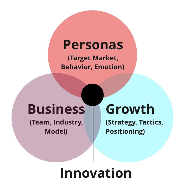 Personas-Business-Growth-Innovation-Marketing