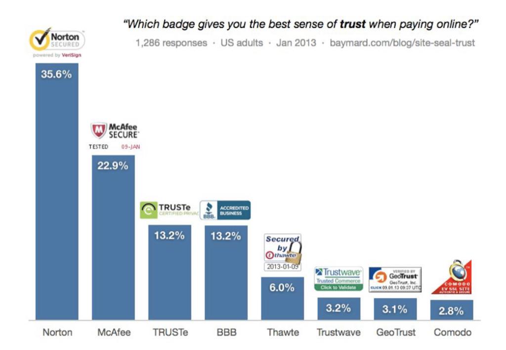 Baymard-Studie: Welchen Siegel vertrauen Nutzer online