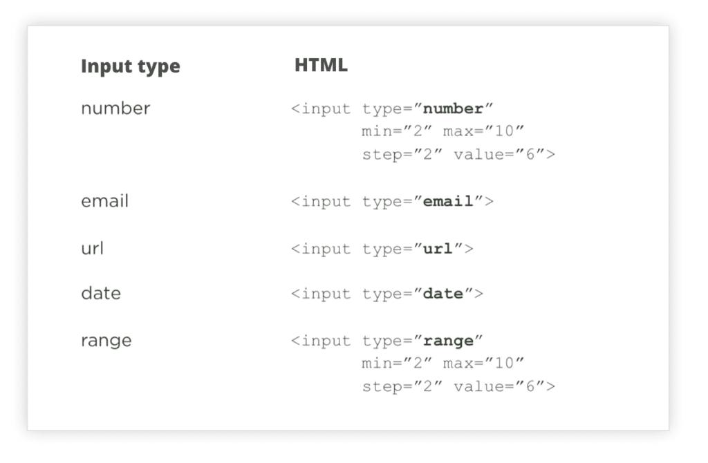UX Best Practices Mobile: Verwende den korrekten Input Type