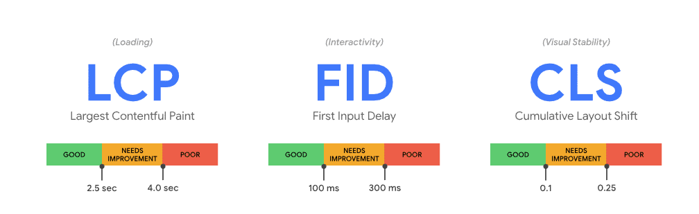 LCP Largest Contentful Paint, FID First Input Delay, CLS - Cumulative Layout Shift - Google Web Dev