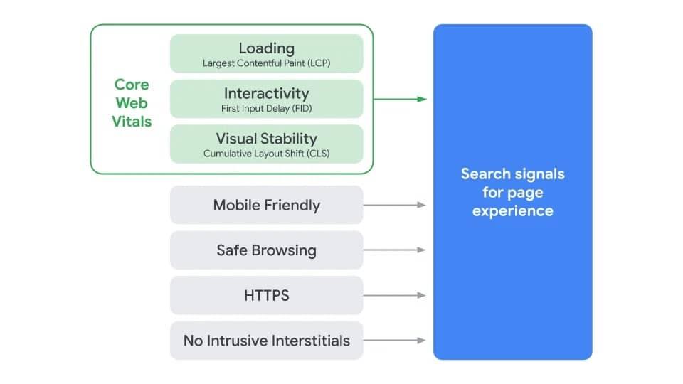 Core Web Vitals - Neue UX Metriken für SEO - Google Web Masters Central Blog - Brainpath