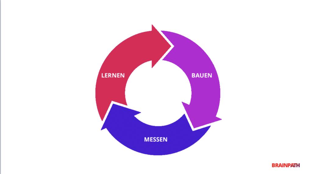 Lean-Startup-Methode. Aufbauen-Messen-Lernen. Growth-Marketing