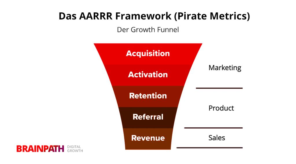 Der Growth-Funnel: AARRR-Framework (Pirate Metrics)