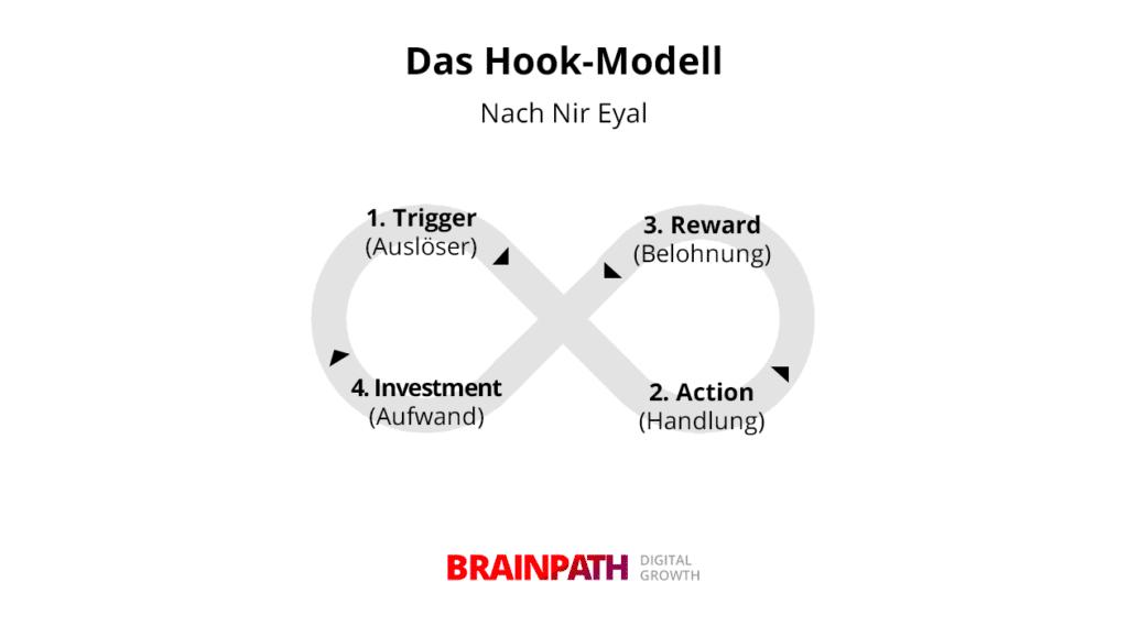 as Hook-Modell nach Nir Eyal: Produktnutzung zur Gewohnheit werden lassen