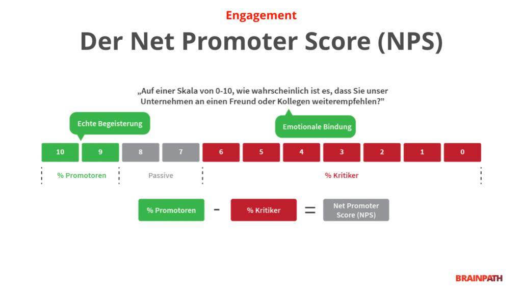 Net-Promoter-Score (NPS): Metrik zur Steigerung von Kundenloyalität.