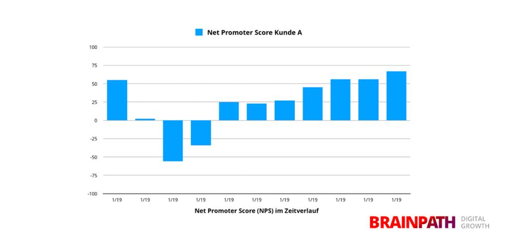 Net-Promoter-Score-NPS-Diagramm-Tabelle-Auswertung-Zeitverlauf