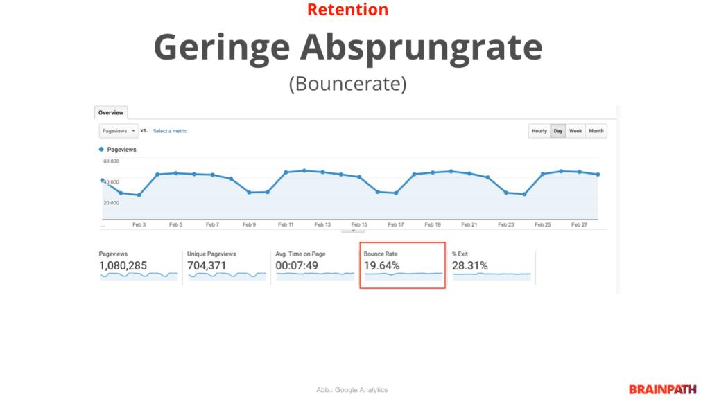 Abbildung Google Analytics - Absprungrate - Retention - UX Metrik für SEO