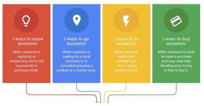 Google Micro-Moments, User Intents verstehen für UX und SEO Optimierung - Brainpath