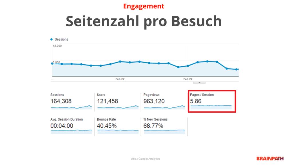 Abbildung Google Analytics - Seitenzahl pro Besuch - Retention - UX Metrik für SEO