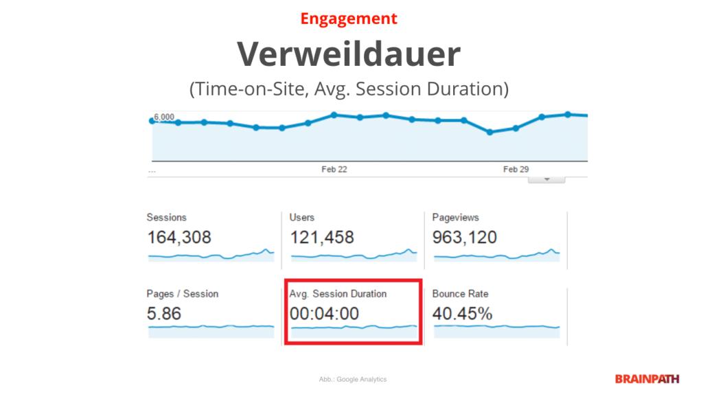 Abbildung Google Analytics - Verweildauer - Engagement - UX Metrik für SEO
