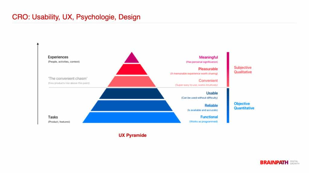 CRO: UX-Pyramide - Usability, UX, Psychologie, Design